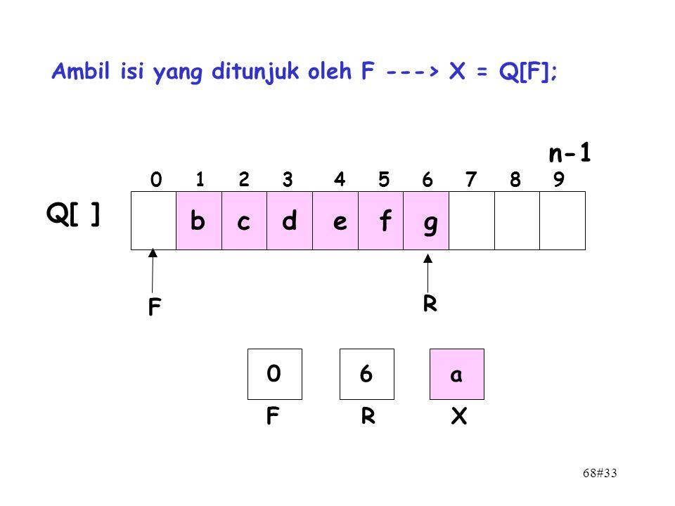 n-1 Q[ ] b c d e f g Ambil isi yang ditunjuk oleh F ---> X = Q[F];